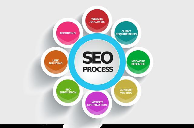 proces marketing